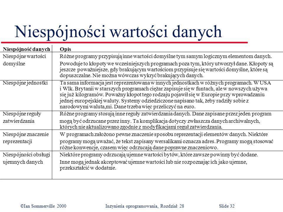 ©Ian Sommerville 2000 Inżynieria oprogramowania, Rozdział 28Slide 32 Niespójności wartości danych Niespójność danychOpis Niespójne wartościRóżne progr