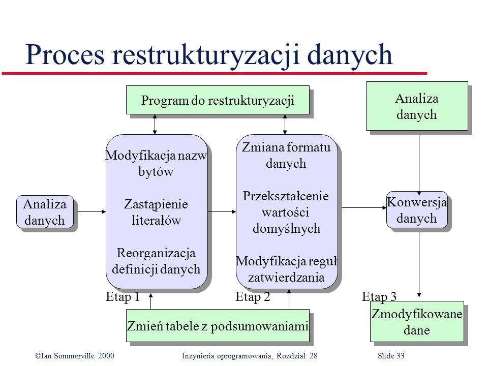 ©Ian Sommerville 2000 Inżynieria oprogramowania, Rozdział 28Slide 33 Proces restrukturyzacji danych Zmodyfikowane dane Zmodyfikowane dane Modyfikacja nazw bytów Zastąpienie literałów Reorganizacja definicji danych Modyfikacja nazw bytów Zastąpienie literałów Reorganizacja definicji danych Zmień tabele z podsumowaniami Analiza danych Analiza danych Program do restrukturyzacji Zmiana formatu danych Przekształcenie wartości domyślnych Modyfikacja reguł zatwierdzania Zmiana formatu danych Przekształcenie wartości domyślnych Modyfikacja reguł zatwierdzania Analiza danych Analiza danych Konwersja danych Konwersja danych Etap 1 Etap 2 Etap 3