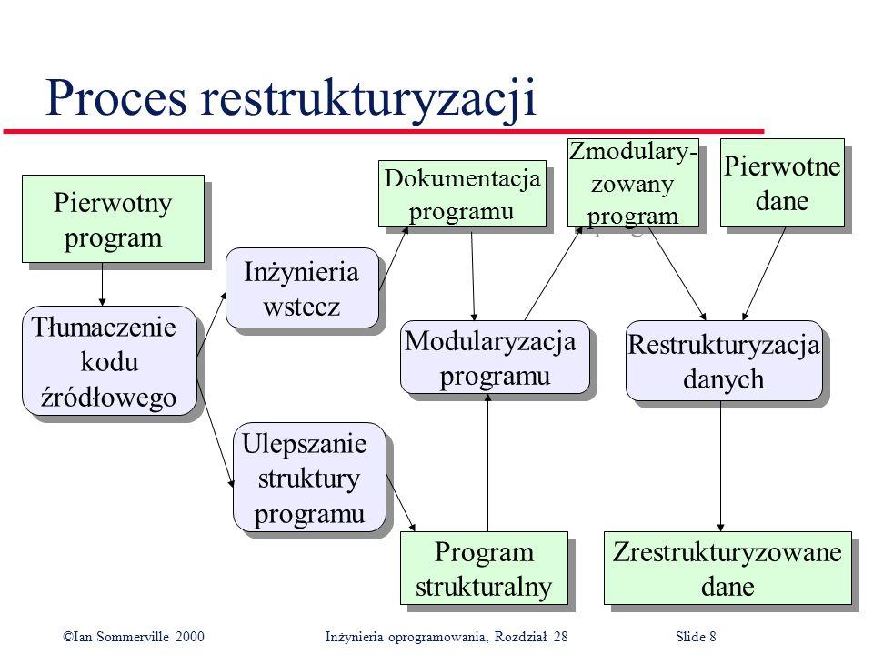 ©Ian Sommerville 2000 Inżynieria oprogramowania, Rozdział 28Slide 8 Proces restrukturyzacji Zrestrukturyzowane dane Zrestrukturyzowane dane Ulepszanie