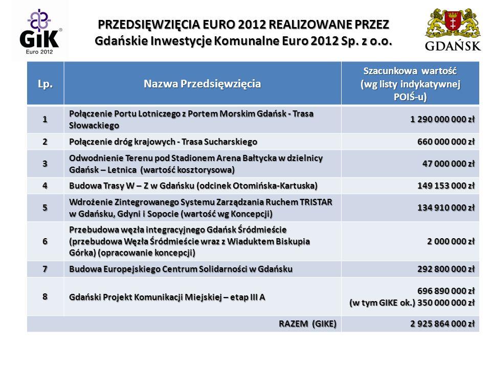 PRZEDSIĘWZIĘCIA EURO 2012 REALIZOWANE PRZEZ Gdańskie Inwestycje Komunalne Euro 2012 Sp.