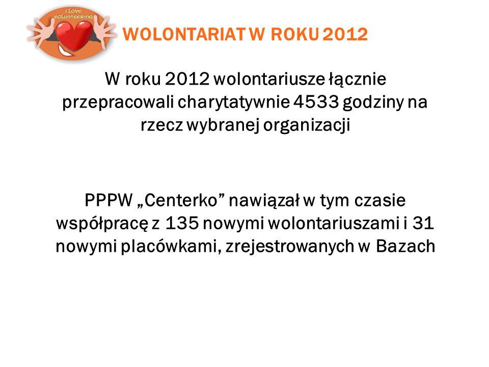 """WOLONTARIAT W ROKU 2012 W roku 2012 wolontariusze łącznie przepracowali charytatywnie 4533 godziny na rzecz wybranej organizacji PPPW """"Centerko nawiązał w tym czasie współpracę z 135 nowymi wolontariuszami i 31 nowymi placówkami, zrejestrowanych w Bazach"""