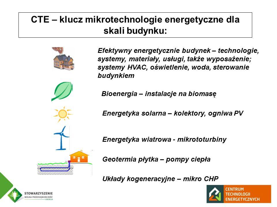 CTE – klucz mikrotechnologie energetyczne dla skali budynku: Energetyka solarna – kolektory, ogniwa PV Energetyka wiatrowa - mikrototurbiny Geotermia płytka – pompy ciepła Efektywny energetycznie budynek – technologie, systemy, materiały, usługi, także wyposażenie; systemy HVAC, oświetlenie, woda, sterowanie budynkiem Bioenergia – instalacje na biomasę Układy kogeneracyjne – mikro CHP