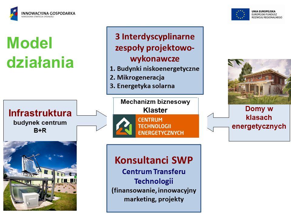 Model działania Infrastruktura budynek centrum B+R Domy w klasach energetycznych 3 Interdyscyplinarne zespoły projektowo- wykonawcze 1.