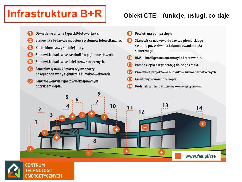 Obiekt CTE – funkcje, usługi, co daje Infrastruktura B+R