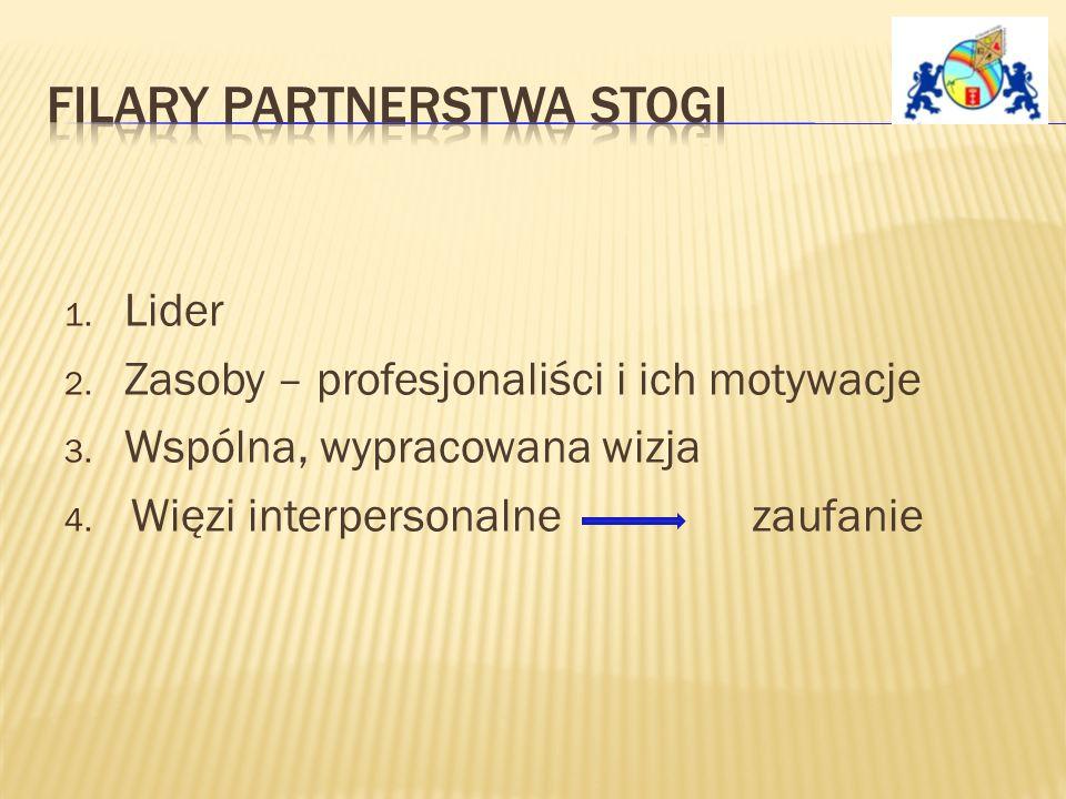1. Lider 2. Zasoby – profesjonaliści i ich motywacje 3.