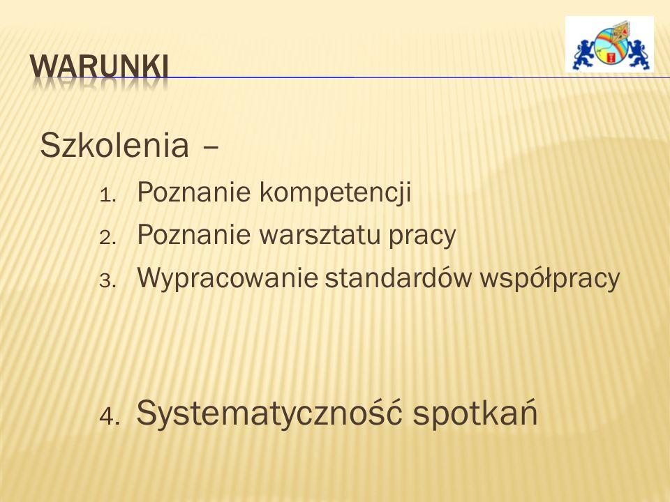 Szkolenia – 1. Poznanie kompetencji 2. Poznanie warsztatu pracy 3.