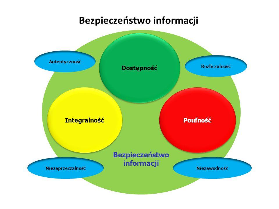 Bezpieczeństwo informacji Bezpieczeństwo informacji Autentyczność Rozliczalność NiezaprzeczalnośćNiezawodność Dostępność Integralność Poufność Bezpieczeństwo informacji