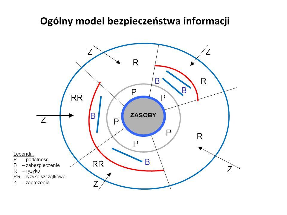Ogólny model bezpieczeństwa informacji Legenda: P – podatność B – zabezpieczenie R – ryzyko RR – ryzyko szczątkowe Z – zagrożenia ZASOBY R RR R P P P P P Z ZZ Z Z R B B B B Ogólny model bezpieczeństwa informacji