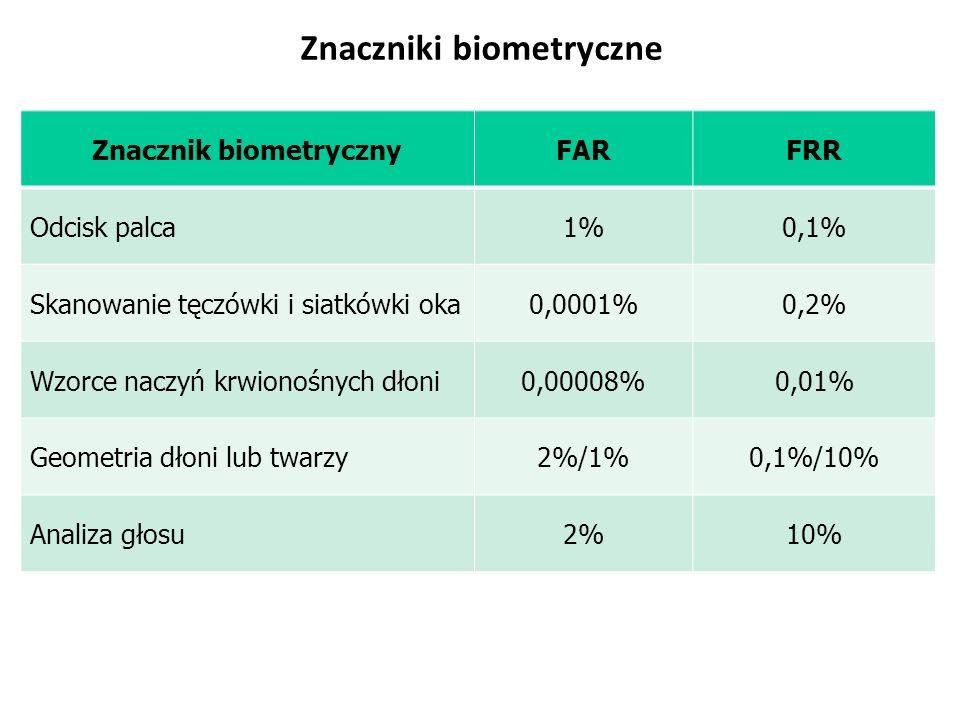 Znaczniki biometryczne Znacznik biometrycznyFARFRR Odcisk palca1%0,1% Skanowanie tęczówki i siatkówki oka0,0001%0,2% Wzorce naczyń krwionośnych dłoni0,00008%0,01% Geometria dłoni lub twarzy2%/1%0,1%/10% Analiza głosu2%10%