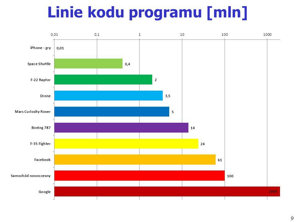 Linie kodu programu [mln] 9