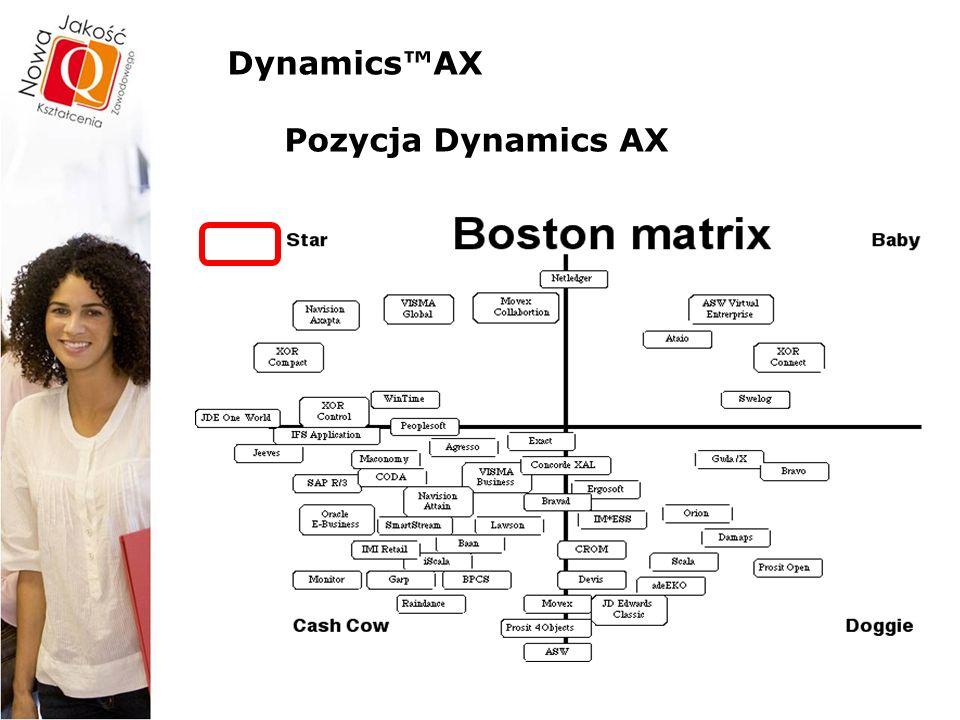 Dynamics™AX – funkcjonalności Dynamics™AX – Portal firmy … cd  Dostęp do danych z dowolnego miejsca w dowolnym momencie – firma nigdy nie jest zamknięta i pracuje 24 godziny na dobę przez 7 dni w tygodniu;  Usprawnienie komunikacji oraz współpracy w społeczności biznesowej;  Jedno miejsce udostępniające wszystkie niezbędne funkcje;  Intuicyjna obsługa dzięki standardowemu układowi stron www;  Szybki zwrot z inwestycji – bezproblemowe wdrożenie w środowisku intranet, ekstranet oraz www;  Redukcja kosztów dystrybucji oraz udostępniania informacji  Możliwość indywidualnego wyboru języka aplikacji i waluty dla każdego użytkownika.