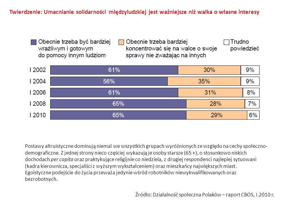 Postawy altruistyczne dominują niemal we wszystkich grupach wyróżnionych ze względu na cechy społeczno- demograficzne.