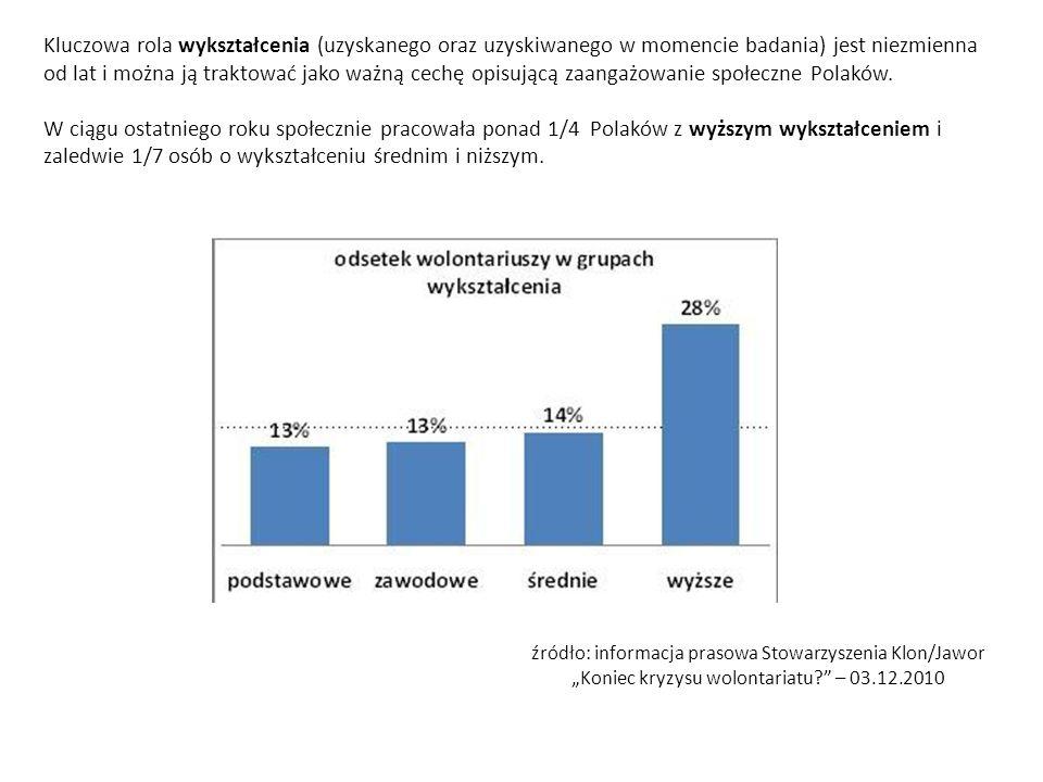 Kluczowa rola wykształcenia (uzyskanego oraz uzyskiwanego w momencie badania) jest niezmienna od lat i można ją traktować jako ważną cechę opisującą zaangażowanie społeczne Polaków.