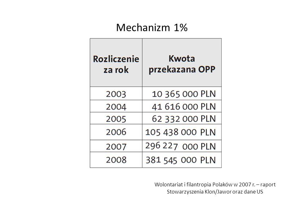 Mechanizm 1% Wolontariat i filantropia Polaków w 2007 r.
