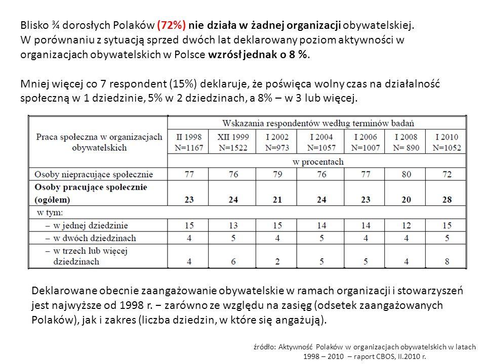 Blisko ¾ dorosłych Polaków (72%) nie działa w żadnej organizacji obywatelskiej.