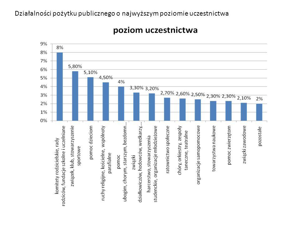 Działalności pożytku publicznego o najwyższym poziomie uczestnictwa