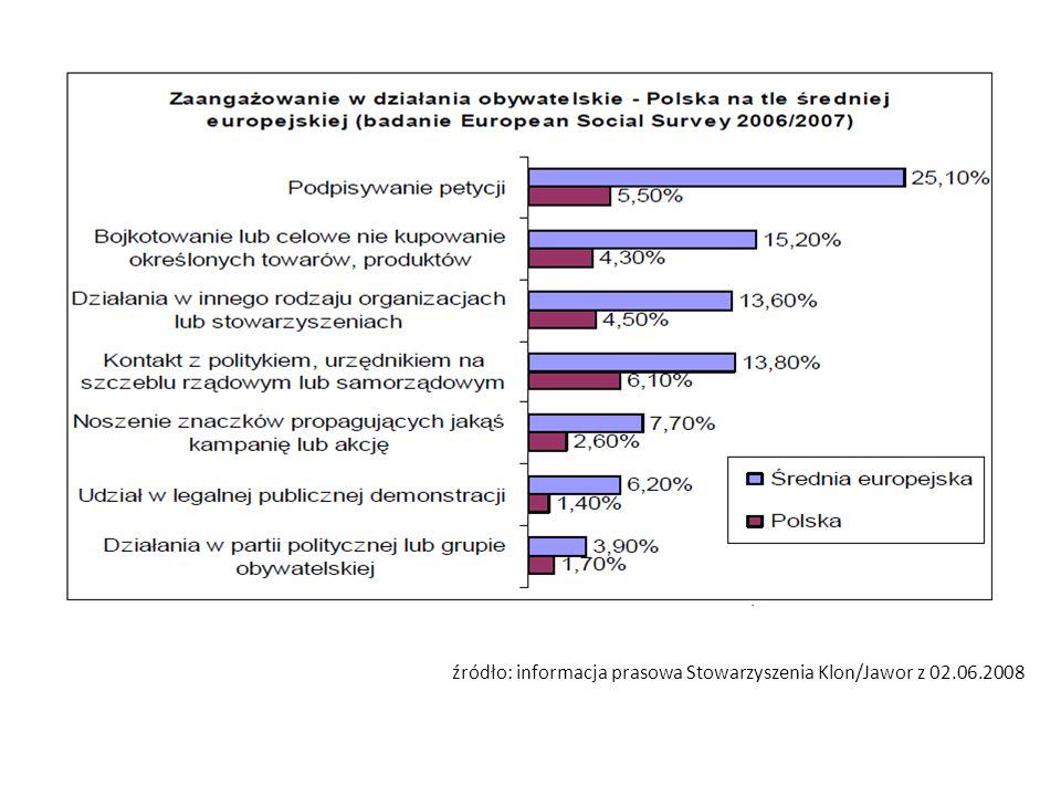 źródło: informacja prasowa Stowarzyszenia Klon/Jawor z 02.06.2008
