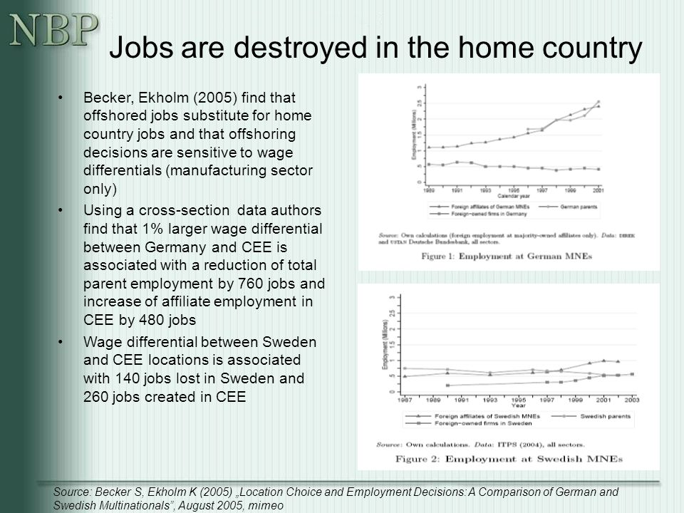 "Jobs are destroyed in the home country Becker, Ekholm (2005) find that offshored jobs substitute for home country jobs and that offshoring decisions are sensitive to wage differentials (manufacturing sector only) Using a cross-section data authors find that 1% larger wage differential between Germany and CEE is associated with a reduction of total parent employment by 760 jobs and increase of affiliate employment in CEE by 480 jobs Wage differential between Sweden and CEE locations is associated with 140 jobs lost in Sweden and 260 jobs created in CEE Source: Becker S, Ekholm K (2005) ""Location Choice and Employment Decisions: A Comparison of German and Swedish Multinationals , August 2005, mimeo"