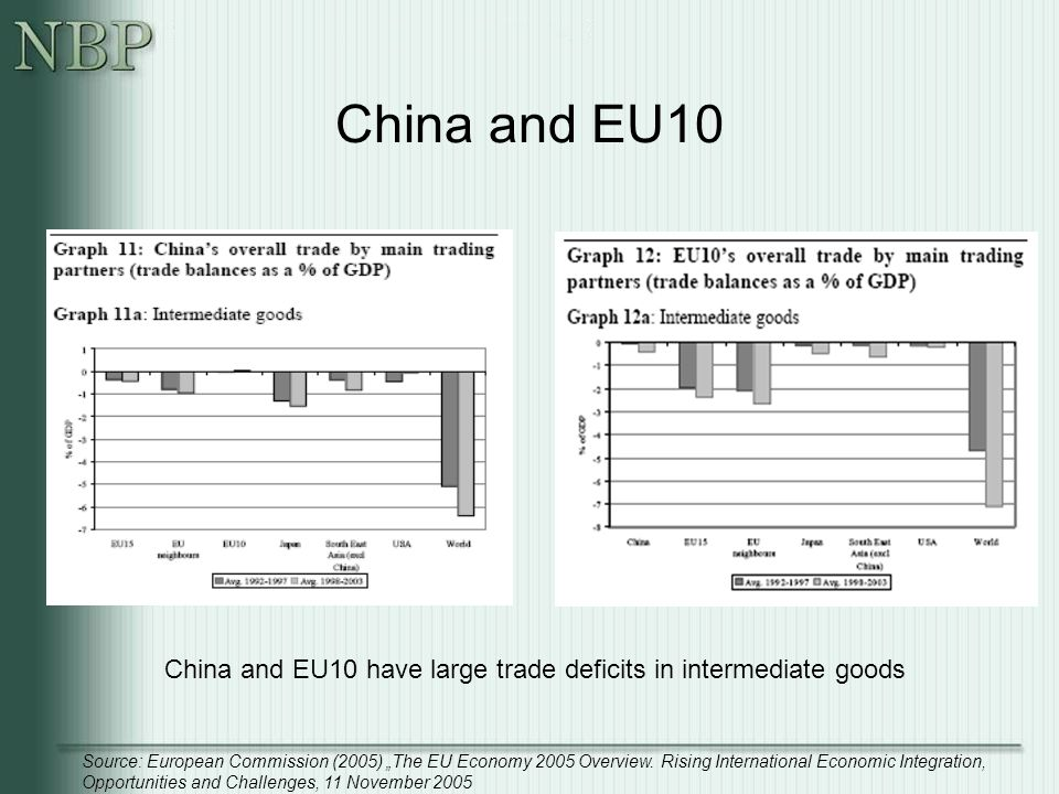 "China and EU10 China and EU10 have large trade deficits in intermediate goods Source: European Commission (2005) ""The EU Economy 2005 Overview."