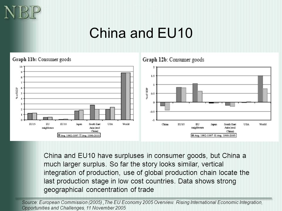 China and EU10 China and EU10 have surpluses in consumer goods, but China a much larger surplus.
