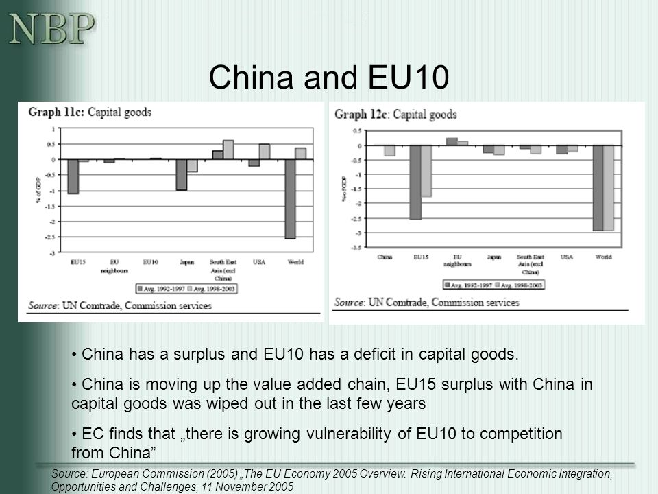 China and EU10 China has a surplus and EU10 has a deficit in capital goods.