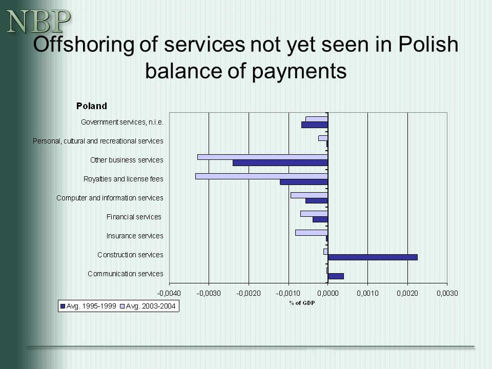 Offshoring of services not yet seen in Polish balance of payments