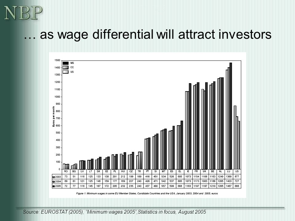 … as wage differential will attract investors Source: EUROSTAT (2005), Minimum wages 2005 ,Statistics in focus, August 2005