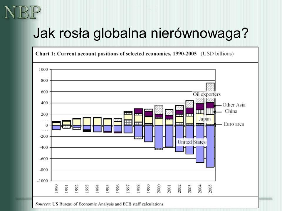 Jak rosła globalna nierównowaga?