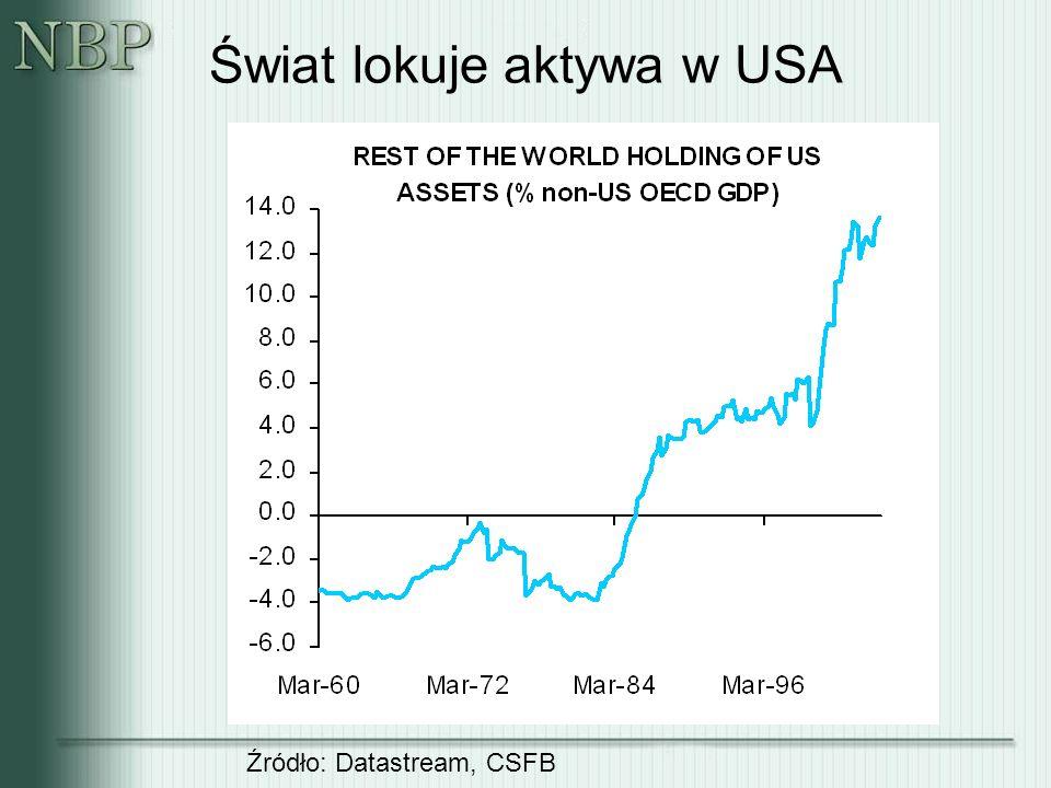 Świat lokuje aktywa w USA Źródło: Datastream, CSFB