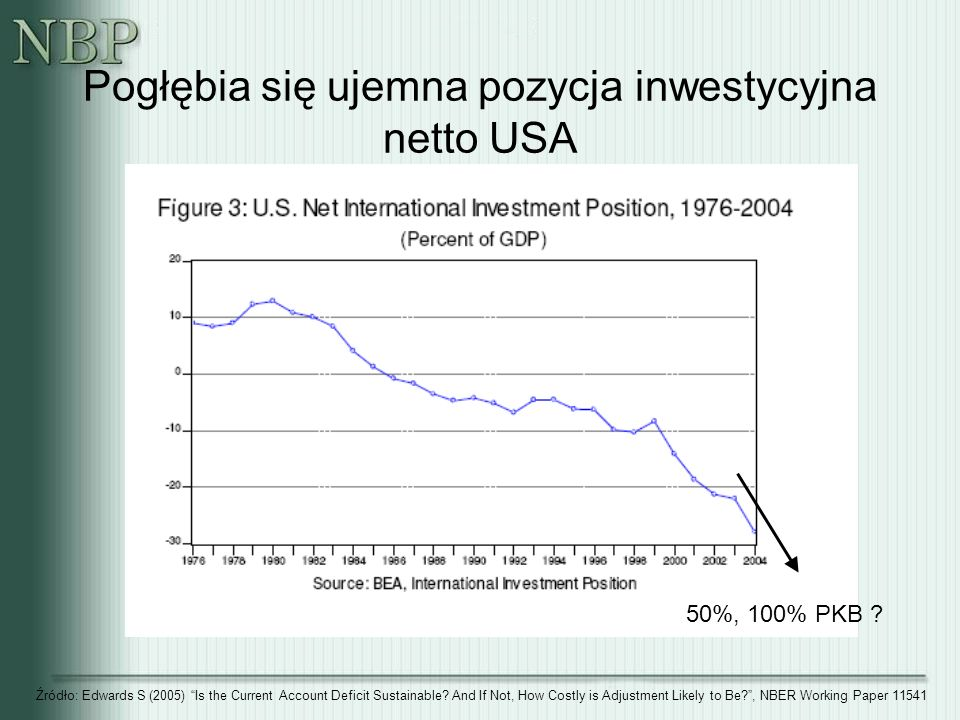 Pogłębia się ujemna pozycja inwestycyjna netto USA Źródło: Edwards S (2005) Is the Current Account Deficit Sustainable.