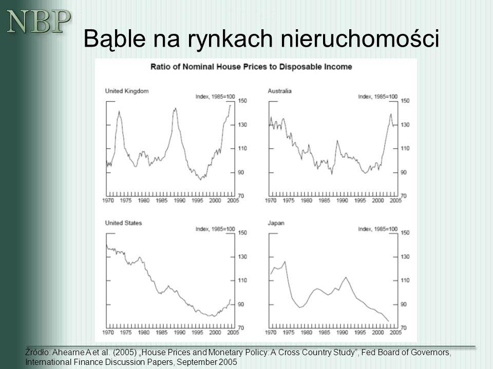 "Bąble na rynkach nieruchomości Źródło: Ahearne A et al. (2005) ""House Prices and Monetary Policy: A Cross Country Study"", Fed Board of Governors, Inte"