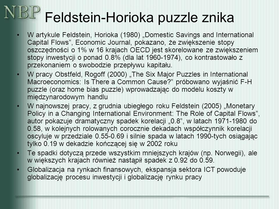 """Feldstein-Horioka puzzle znika W artykule Feldstein, Horioka (1980) """"Domestic Savings and International Capital Flows , Economic Journal, pokazano, że zwiększenie stopy oszczędności o 1% w 16 krajach OECD jest skorelowane ze zwiększeniem stopy inwestycji o ponad 0.8% (dla lat 1960-1974), co kontrastowało z przekonaniem o swobodzie przepływu kapitału."""