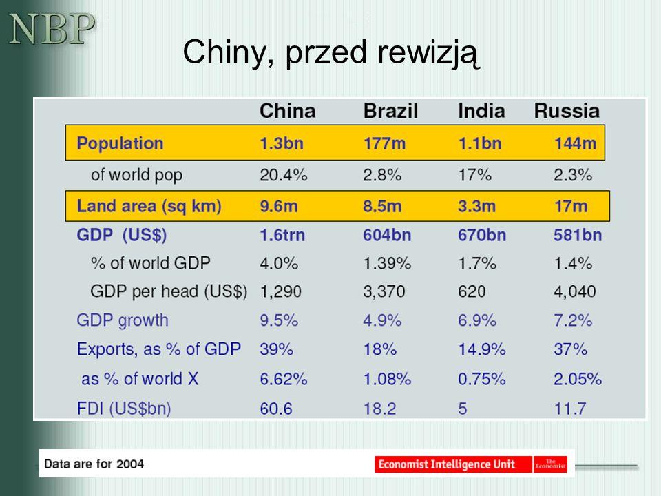 Chiny, przed rewizją