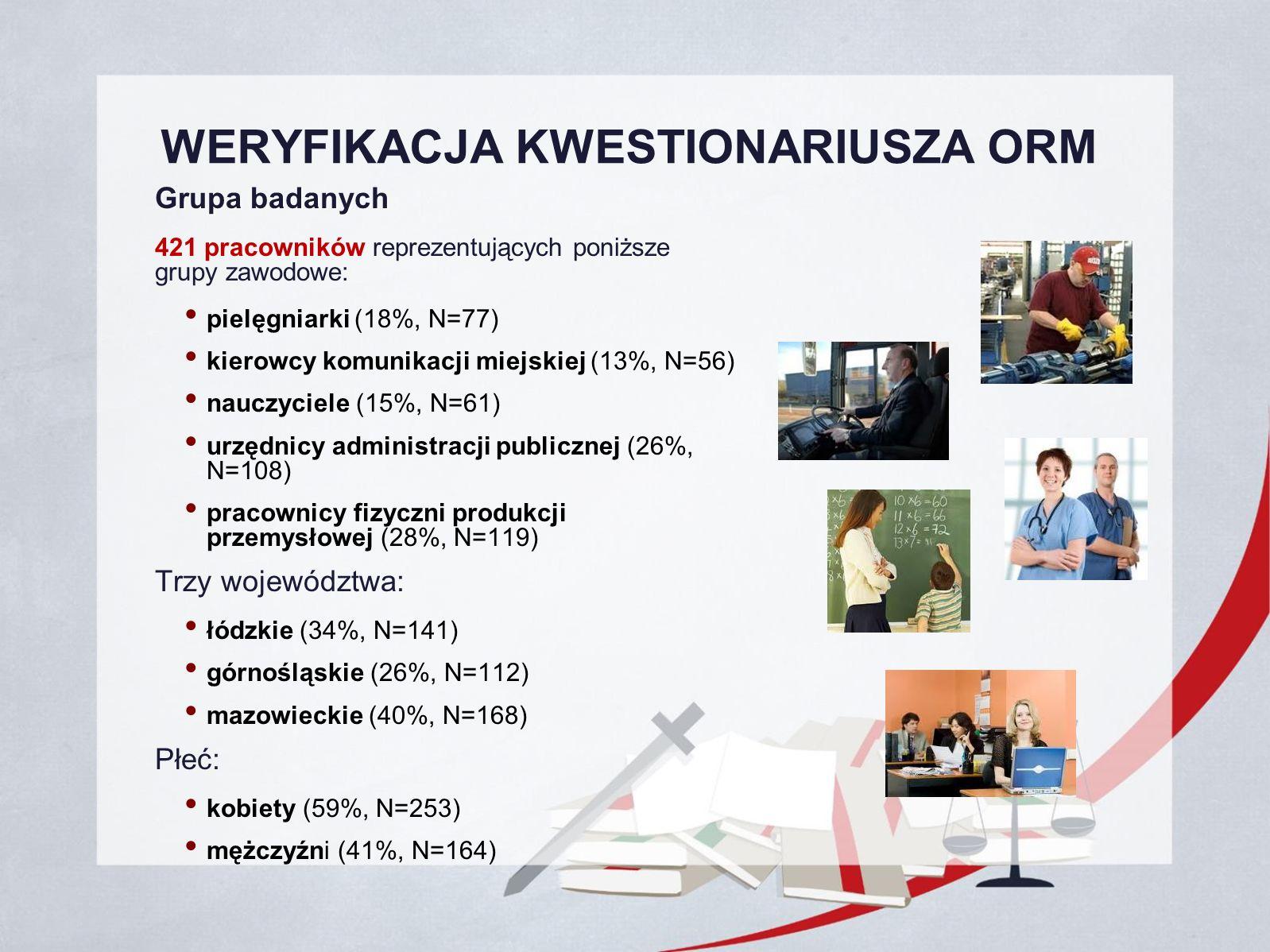 WERYFIKACJA KWESTIONARIUSZA ORM Grupa badanych 421 pracowników reprezentujących poniższe grupy zawodowe: pielęgniarki (18%, N=77) kierowcy komunikacji miejskiej (13%, N=56) nauczyciele (15%, N=61) urzędnicy administracji publicznej (26%, N=108) pracownicy fizyczni produkcji przemysłowej (28%, N=119) Trzy województwa: łódzkie (34%, N=141) górnośląskie (26%, N=112) mazowieckie (40%, N=168) Płeć: kobiety (59%, N=253) mężczyźni (41%, N=164)