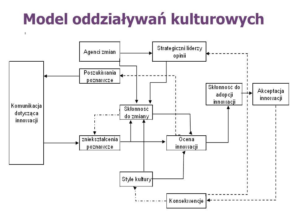 Model oddziaływań kulturowych