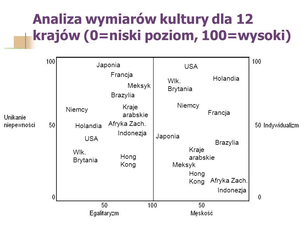 Analiza wymiarów kultury dla 12 krajów (0=niski poziom, 100=wysoki) Japonia Francja Meksyk Brazylia Kraje arabskie Niemcy USA Holandia Wlk.