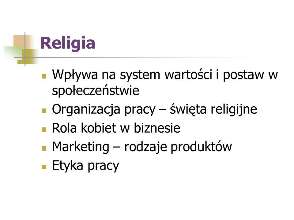 Religia Wpływa na system wartości i postaw w społeczeństwie Organizacja pracy – święta religijne Rola kobiet w biznesie Marketing – rodzaje produktów Etyka pracy