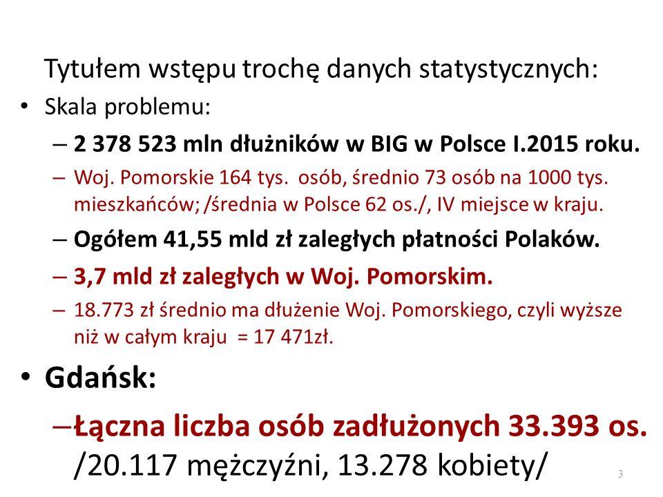 Tytułem wstępu trochę danych statystycznych: Skala problemu: – 2 378 523 mln dłużników w BIG w Polsce I.2015 roku.