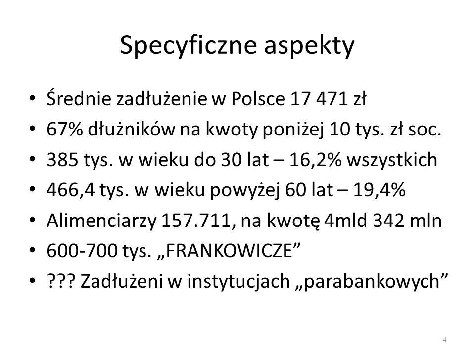 Specyficzne aspekty Średnie zadłużenie w Polsce 17 471 zł 67% dłużników na kwoty poniżej 10 tys.
