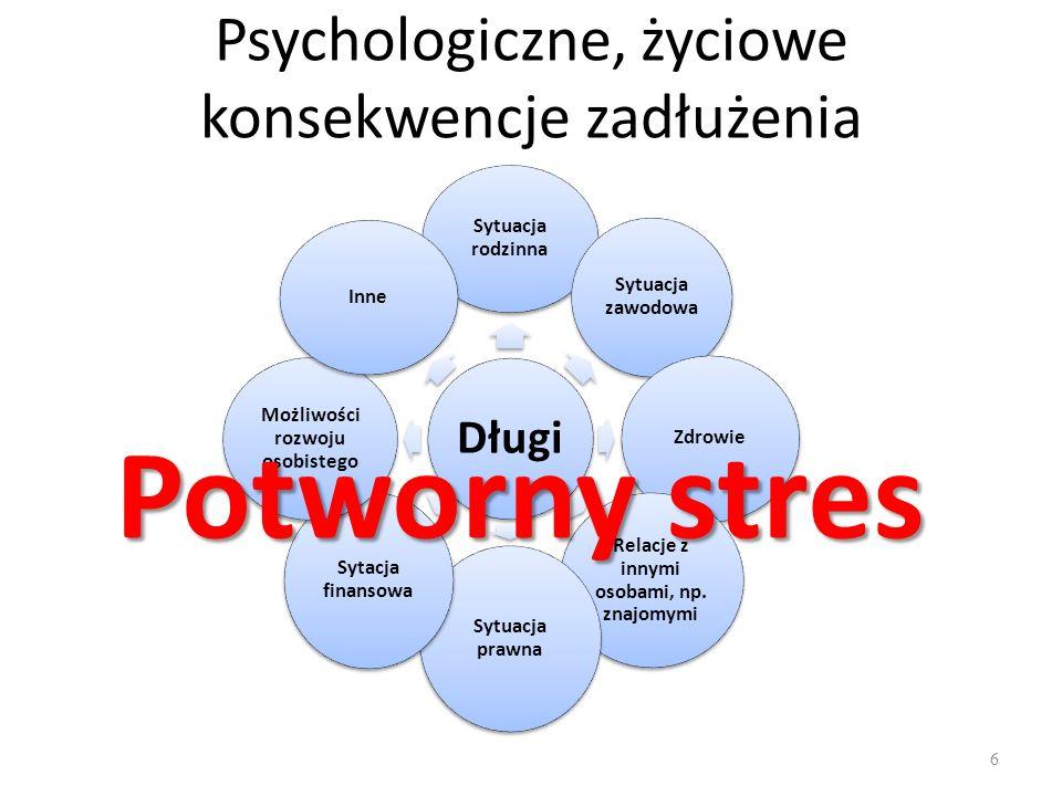 Psychologiczne, życiowe konsekwencje zadłużenia 6 Długi Sytuacja rodzinna Sytuacja zawodowa Zdrowie Relacje z innymi osobami, np.