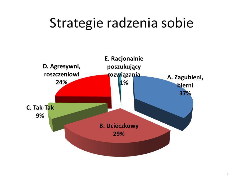 Strategie radzenia sobie 7