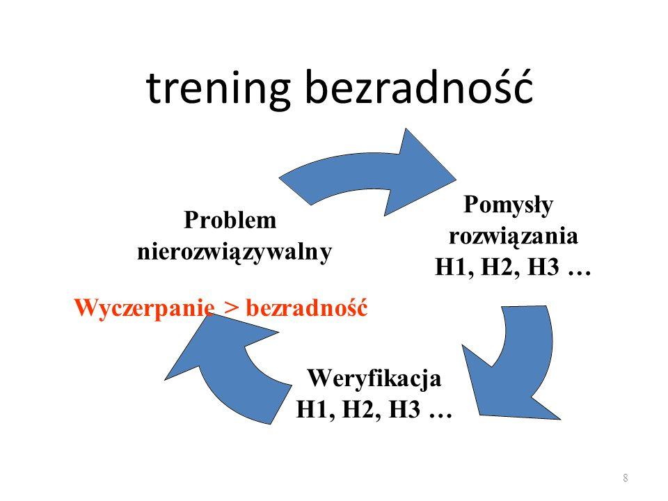 trening bezradność Pomysły rozwiązania H1, H2, H3 … Weryfikacja H1, H2, H3 … Problem nierozwiązywalny 8 Wyczerpanie > bezradność