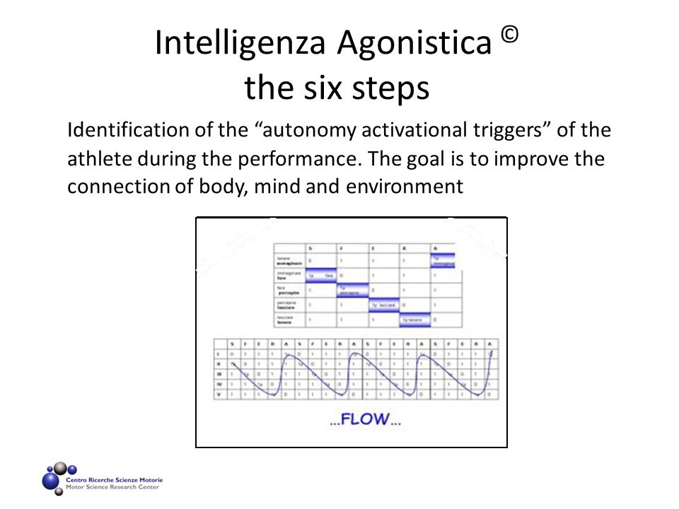 "Intelligenza Agonistica © the six steps Identification of the ""autonomy activational triggers"" of the athlete during the performance. The goal is to i"