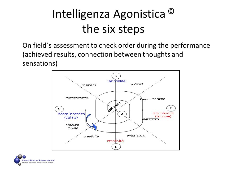 Intelligenza Agonistica © the six steps On field´s assessment to check order during the performance (achieved results, connection between thoughts and