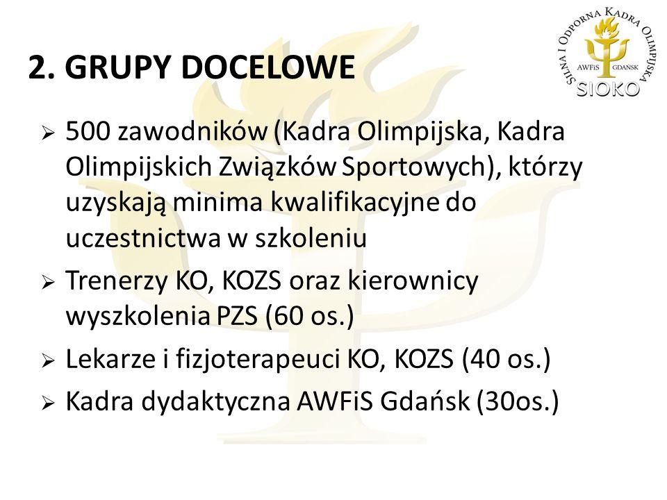 2. GRUPY DOCELOWE  500 zawodników (Kadra Olimpijska, Kadra Olimpijskich Związków Sportowych), którzy uzyskają minima kwalifikacyjne do uczestnictwa w