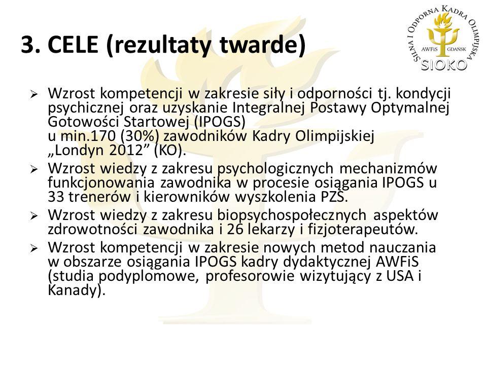 3. CELE (rezultaty twarde)  Wzrost kompetencji w zakresie siły i odporności tj.