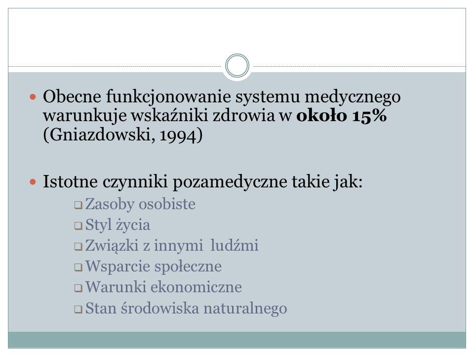 Obecne funkcjonowanie systemu medycznego warunkuje wskaźniki zdrowia w około 15% (Gniazdowski, 1994) Istotne czynniki pozamedyczne takie jak:  Zasoby osobiste  Styl życia  Związki z innymi ludźmi  Wsparcie społeczne  Warunki ekonomiczne  Stan środowiska naturalnego
