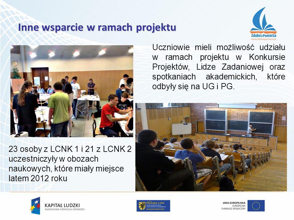 Inne wsparcie w ramach projektu Uczniowie mieli możliwość udziału w ramach projektu w Konkursie Projektów, Lidze Zadaniowej oraz spotkaniach akademick