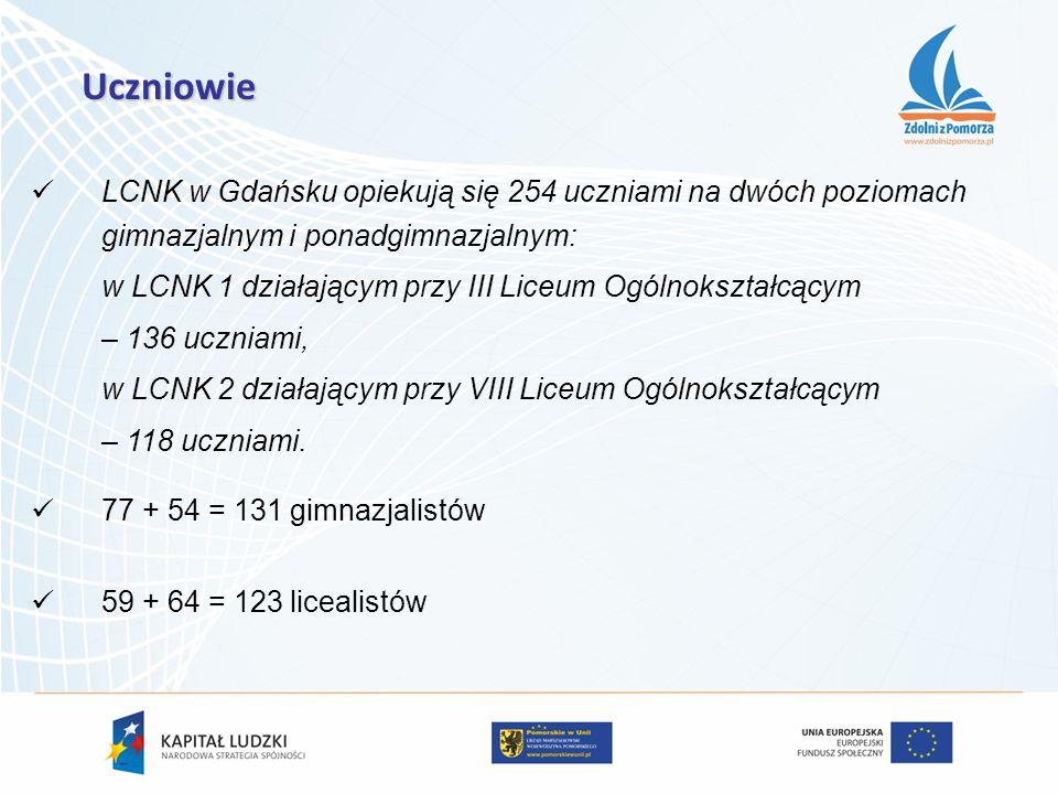 LCNK w Gdańsku opiekują się 254 uczniami na dwóch poziomach gimnazjalnym i ponadgimnazjalnym: w LCNK 1 działającym przy III Liceum Ogólnokształcącym –