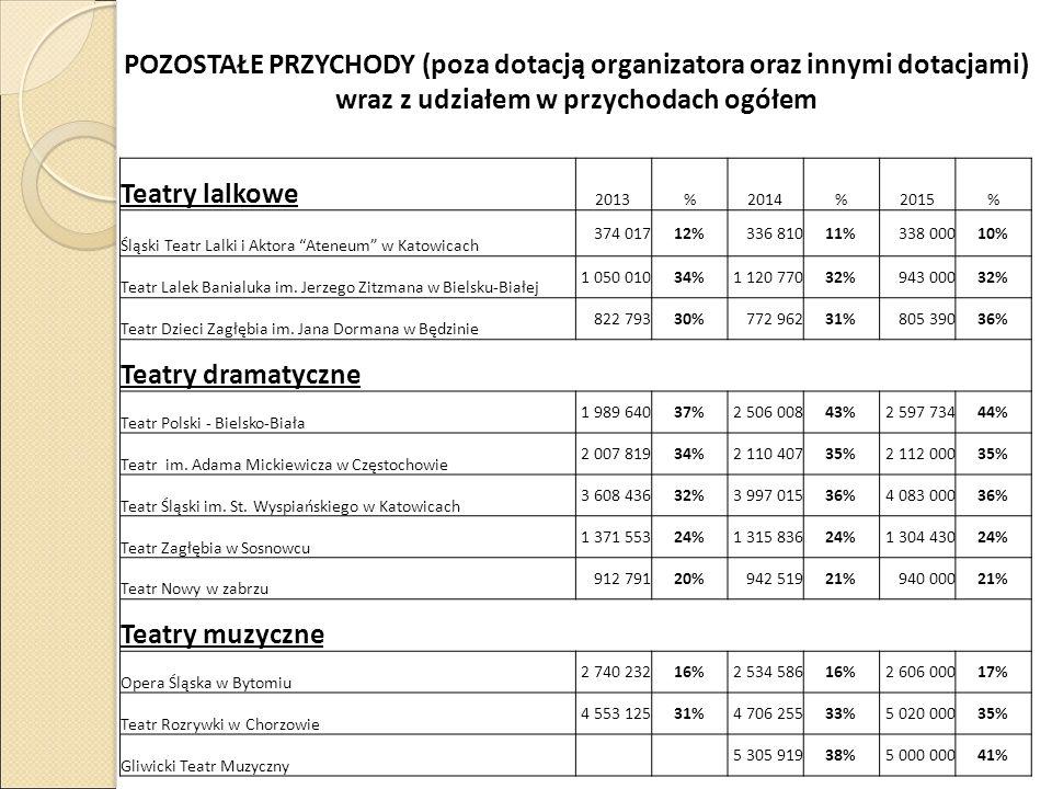 POZOSTAŁE PRZYCHODY (poza dotacją organizatora oraz innymi dotacjami) wraz z udziałem w przychodach ogółem Teatry lalkowe 2013%2014%2015% Śląski Teatr